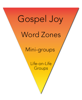 How Gospel Joy Reaches and Disciples Poles