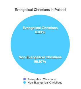 Evangelical Pie Graph