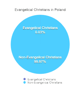 Evangelical Pie Graph