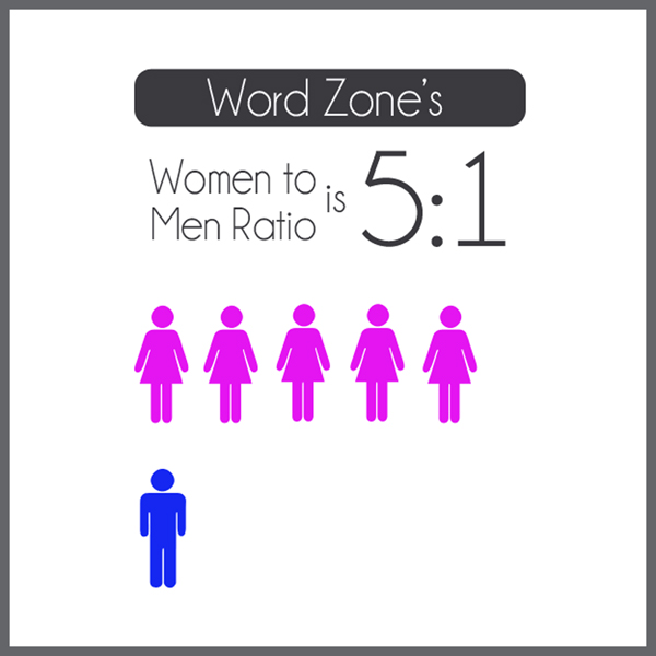 Women to Men Ratio of Word Zones, Infographic