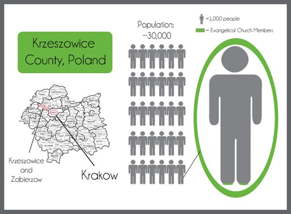 infographic, Poland, Daniel Machlowski